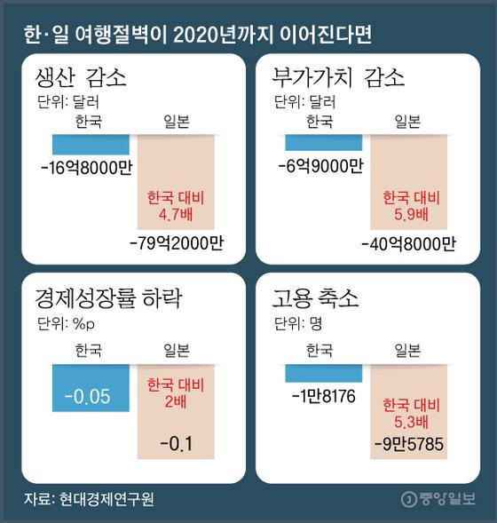 한·일 여행절벽이 2020년까지 이어진다면. 그래픽=김영옥 기자 yesok@joongang.co.kr