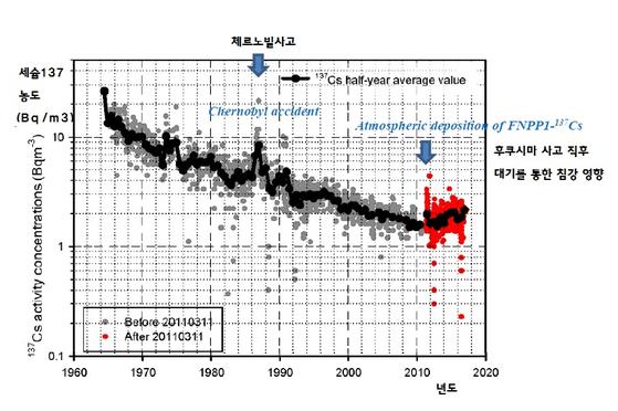 후쿠시마 사고 전후 동해에서 측정한 세슘-137의 방사능 수치. 1986년 체르노빌 사고 당시와 2011년 후쿠시마 때 측정치가 상승한 것을 볼 수 있다. [자료 가나자와 대학]