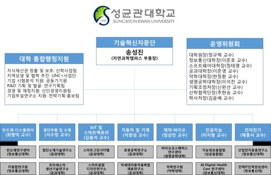 성균관대학교 SKKU 기술혁신자문단 조직도.