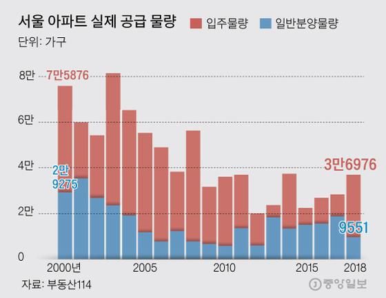 서울 아파트 실제 공급 물량. 그래픽=김주원 기자 zoom@joongang.co.kr