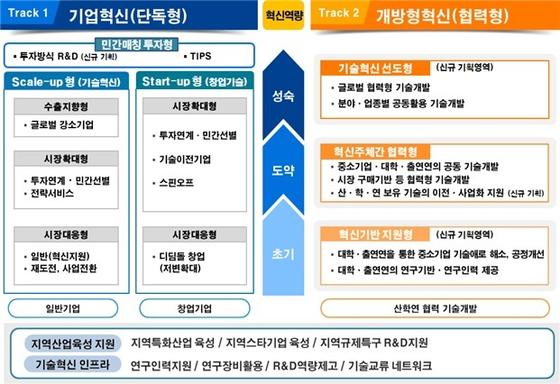 중소기업 R&D 지원체계 혁신방안 [사진 중소벤처기업부]