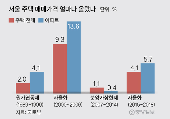서울 주택 매매가격 얼마나 올랐나. 그래픽=김주원 기자 zoom@joongang.co.kr