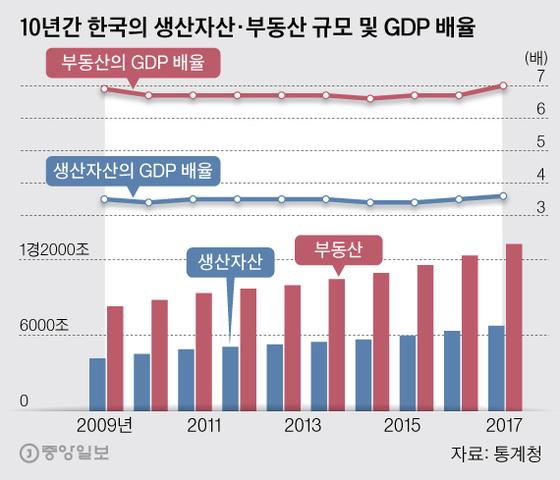 10년간 한국의 생산자산·부동산 규모 및 GDP 배율. 그래픽=박경민 기자 minn@joongang.co.kr
