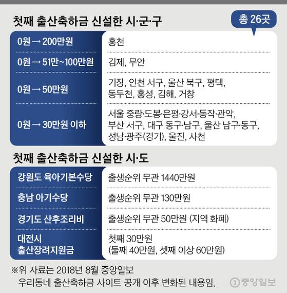 출산축하금 얼마나 늘었나. 그래픽=김경진 기자 capkim@joongang.co.kr