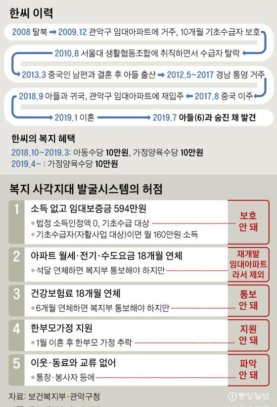 복지 사각지대 발굴시스템의 허점. 그래픽=신재민 기자 shin.jaemin@joongang.co.kr