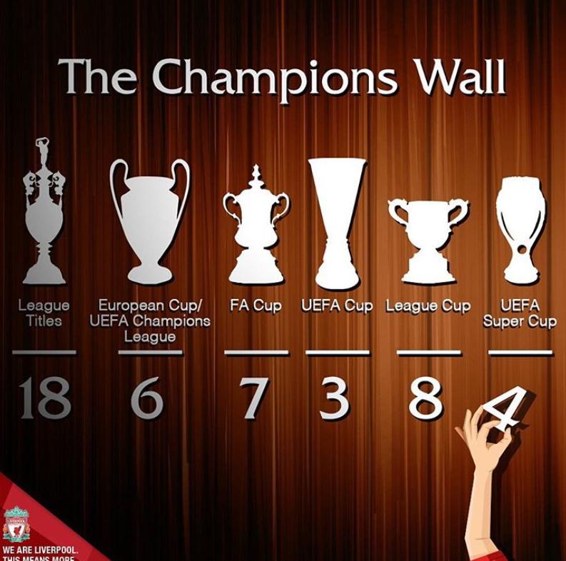 수퍼컵을 제패한 리버풀은 우승 목록에 트로피를 하나 더 추가했다. [사진 리버풀 인스타그램]