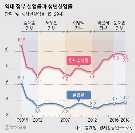 역대 정부 실업률과 청년실업률. 그래픽=박경민 기자 minn@joongang.co.kr