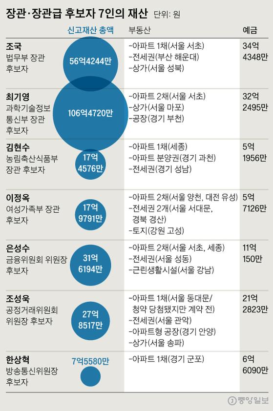 장관·장관급 후보자 7인의 재산. 그래픽=신재민 기자 shin.jaemin@joongang.co.kr