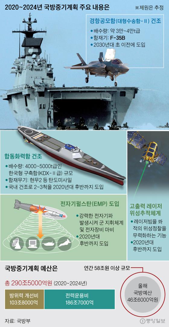 2020~2024년 국방중기계획 주요 내용. 그래픽=신재민 기자 shinjaemin@joongang.co.kr