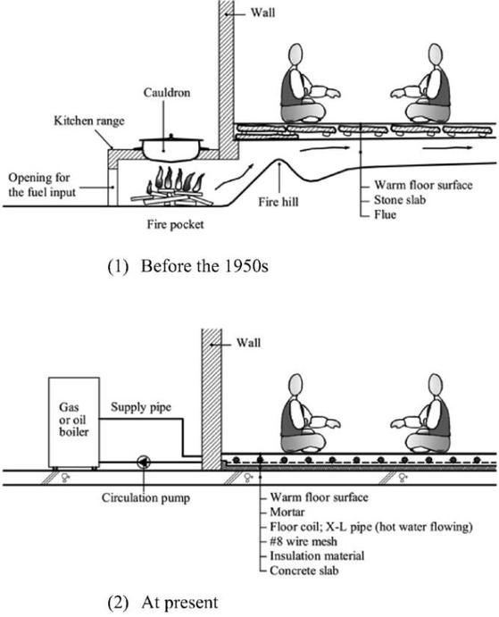 한국의 온돌 시스템 [출처 Research gate]