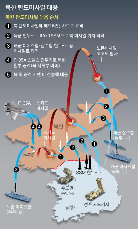 북한 탄도미사일 대응. 그래픽=박경민 기자 minn@joongang.co.kr