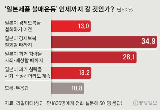'일본제품 불매운동'언제까지 갈 것인가? 설문조사 결과. 그래픽 = 신재민 기자.