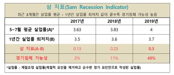 삼 지표는 1970년 이후 데이터를 토대로 실업률과 경기침체의 관계를 판단한다 . 최근 3개월간 실업률 평균과 최근 1년간 실업률 최저점 차이가 클수록 경기침체 가능성도 높다. [브루킹스 연구소]