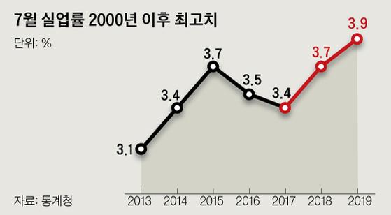 통계청이 발표한 2019년 7월 고용동향에 따르면 경제활동인구 중 실업자가 차지하는 비율인 실업률은 3.9%로 1년 전보다 0.2%포인트 올랐다. 7월 기준으로 지난 2000년 이후 19년 만에 최고치다. 그래픽=신재민 기자 shin.jaemin@joongang.co.kr