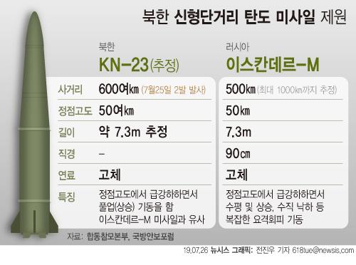 【서울=뉴시스】군 당국이 전날 발사된 북한의 단거리 미사일에 대해 러시아 이스칸데르(ISKANDER) 미사일과 유사한 특성을 가진 새로운 형태의 단거리 탄도 미사일로 평가했다. 다음은 북한 신형단거리 탄도 미사일 제원. (그래픽=전진우 기자) 618tue@newsis.com