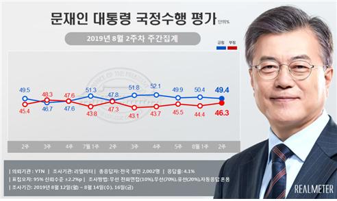 문재인 대통령 국정수행 평가 8월2주차 주간 집계. [그래픽 리얼미터]
