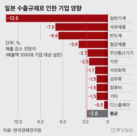 일본 수출규제로 인한 기업 영향(매출 감소 전망치). 그래픽=김영희 02@joongang.co.kr