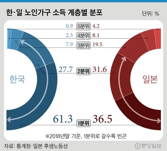 한일 노인가구(소득계층별 분류). 그래픽=김경진 기자 capkim@joongang.co.kr
