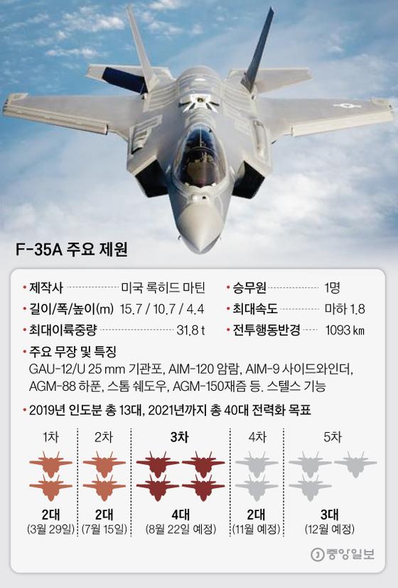 F-35A 주요 제원. 그래픽=박경민 기자 minn@joongang.co.kr