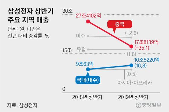 삼성전자 상반기 주요 지역 매출. 그래픽=김영옥 기자 yesok@joongang.co.kr