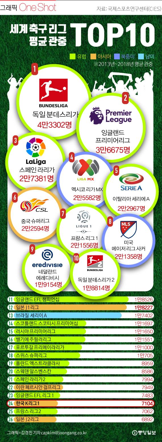 세계 축구리그 평균 관중 TOP 10. (축구 관중 가장 많은 리그)