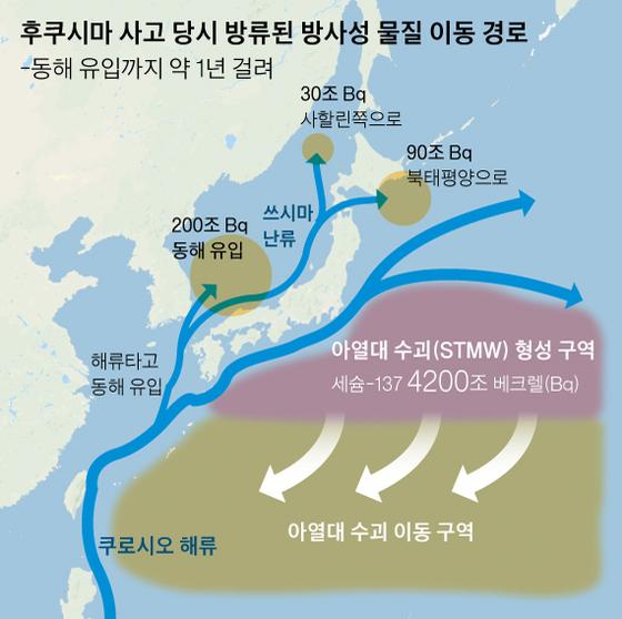 후쿠시마 사고 당시 방류된 방사성 물질 이동 경로. 그래픽=신재민 기자 shin.jaemin@joongang.co.kr
