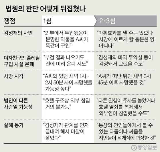김성재 발견된 호텔방 구조도. 그래픽=심정보 shim.jeongbo@joongang.co.kr