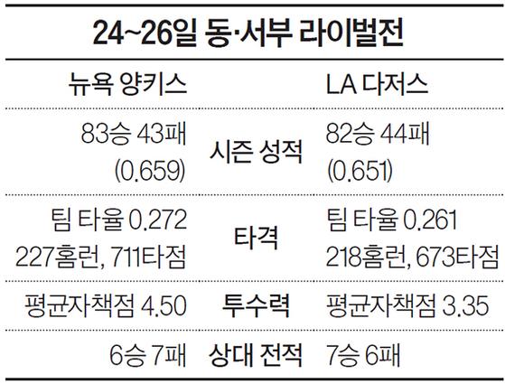 24~26일 동·서부 라이벌전