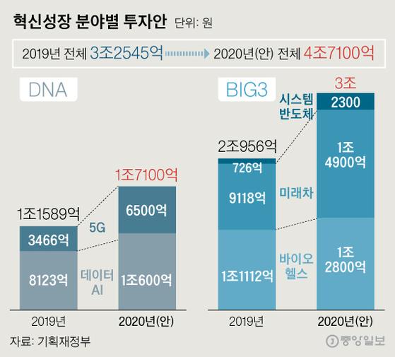 2020년 늘어나는 혁신성장 분야별 투자. 그래픽=신재민 기자 shin.jaemin@joongang.co.kr
