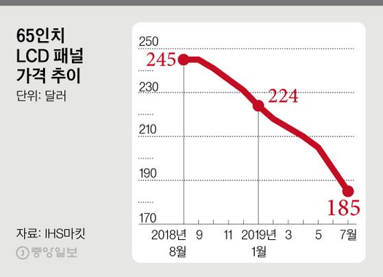 LCD패널 가격. 그래픽=김경진 기자 capkim@joongang.co.kr