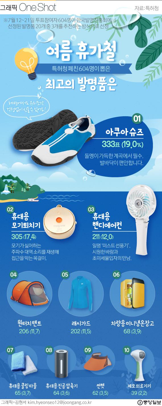 특허청 페친 선정 '여름을 빛낸 최고의 발명품' BEST10