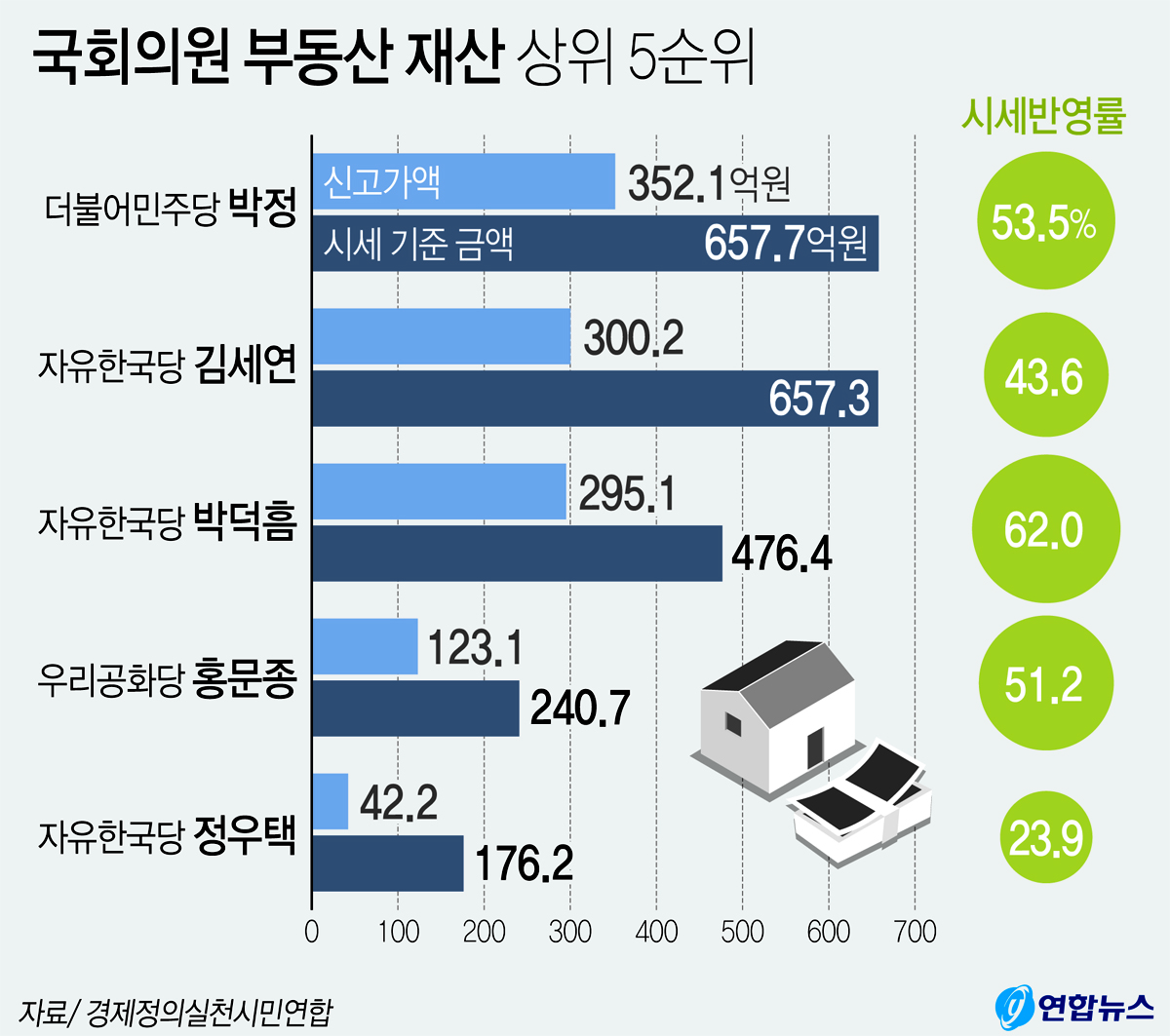 국회의원 부동산 재산 상위 5순위. [연합뉴스]