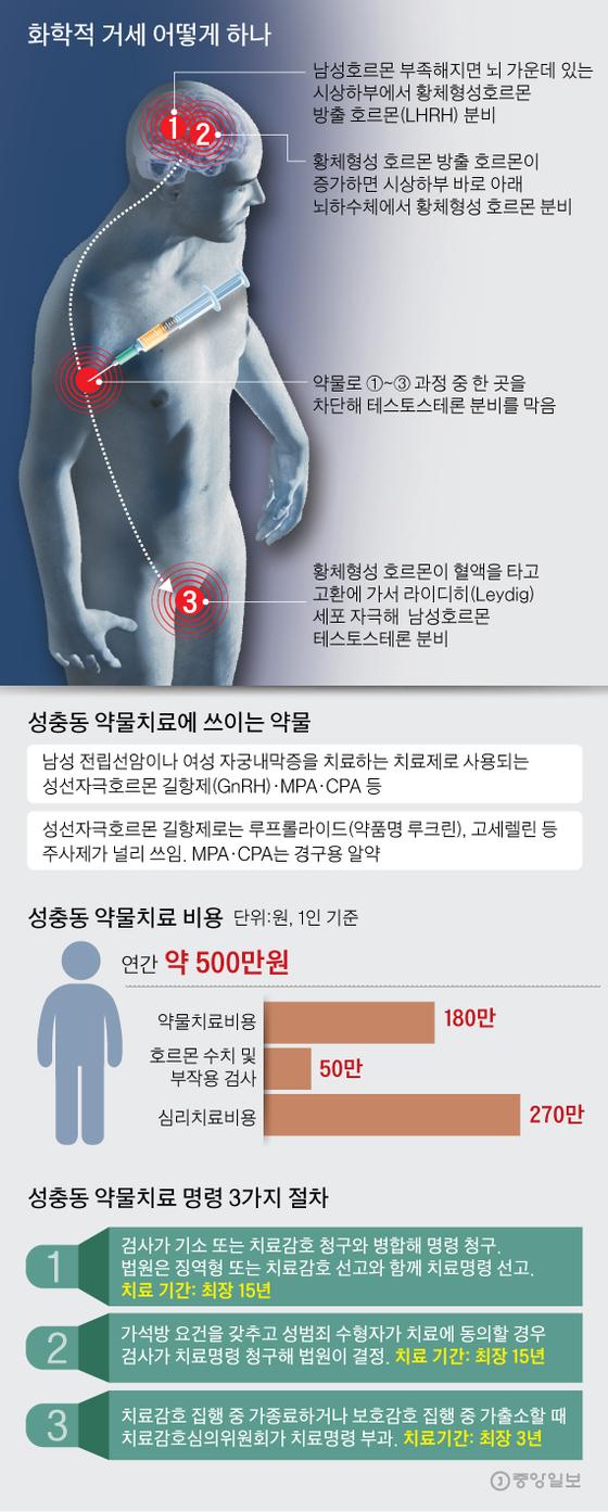 화학적 거세 어떻게 하나. 그래픽=김주원 기자 zoom@joongang.co.kr