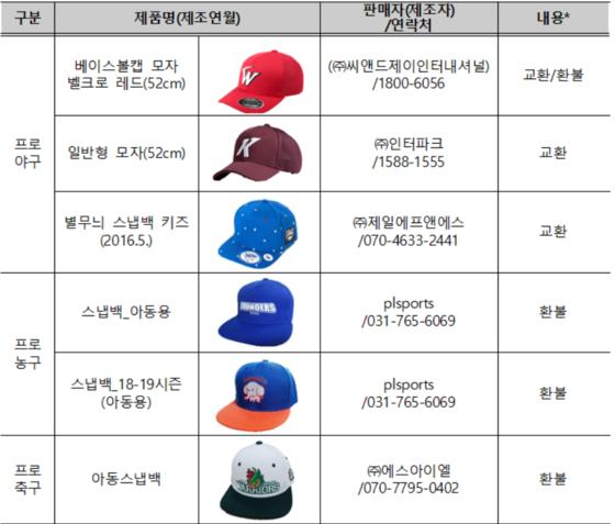 일부 스포츠팀 어린이용 모자에서 유해물질이 기준을 초과해 검출됐다. 사진은 교환 혹은 환불을 결정한 업체와 연락처. [자료 한국소비자원]