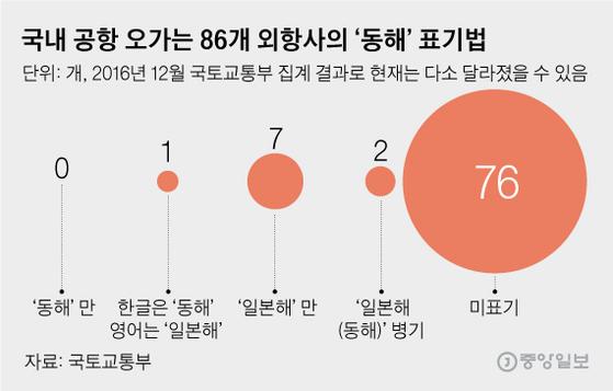 국내 공항 오가는 86개 외항사의'동해'표기법. 그래픽=김영옥 기자 yesok@joongang.co.kr