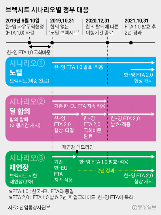 브렉시트 시나리오별 정부 대응. 그래픽=김영옥 기자 yesok@joongang.co.kr