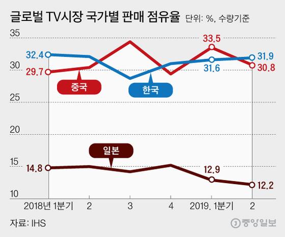 글로벌 TV시장 국가별 판매 점유율, 그래픽=김영희 02@joongang.co.kr
