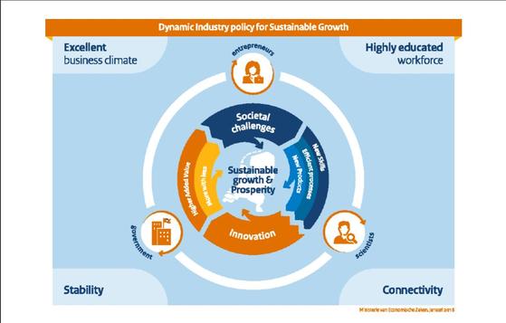정부, 기업, 그리고 연구소 및 대학의 삼각축을 이룬 네덜란드 산업 협력 모델 자료=네덜란드 경제기후부