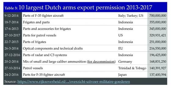 2013~2017 네덜란드의 10대 무기 수출 허가 종류, 수출국 그리고 금액 사진=stopwapenhandel.org