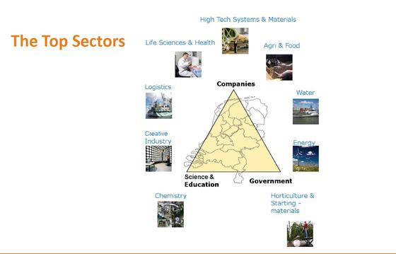 네덜란드 정부의 탑 섹터로 분류된 9가지 분야 자료=네덜란드 경제기후부