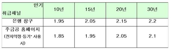 서민형 안심전환대출 금리(단위:%). [자료: 금융위원회]