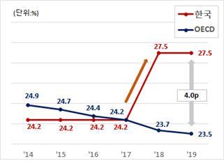 OECD 주요 국가들의 법인세율 추세. [자료 한국경제연구원]