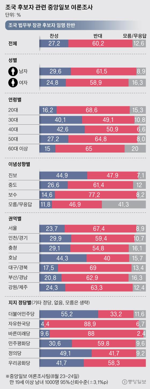 조국 후보자 관련 여론조사. 그래픽=박경민 기자 minn@joongang.co.kr