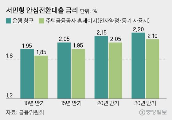 서민형 안심전환대출 금리, 그래픽=김영희 02@joongang.co.kr