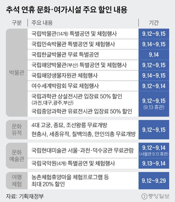 추석 연휴 문화·여가시설 주요 할인 내용. 그래픽=김현서 kim.hyeonseo12@joongang.co.kr