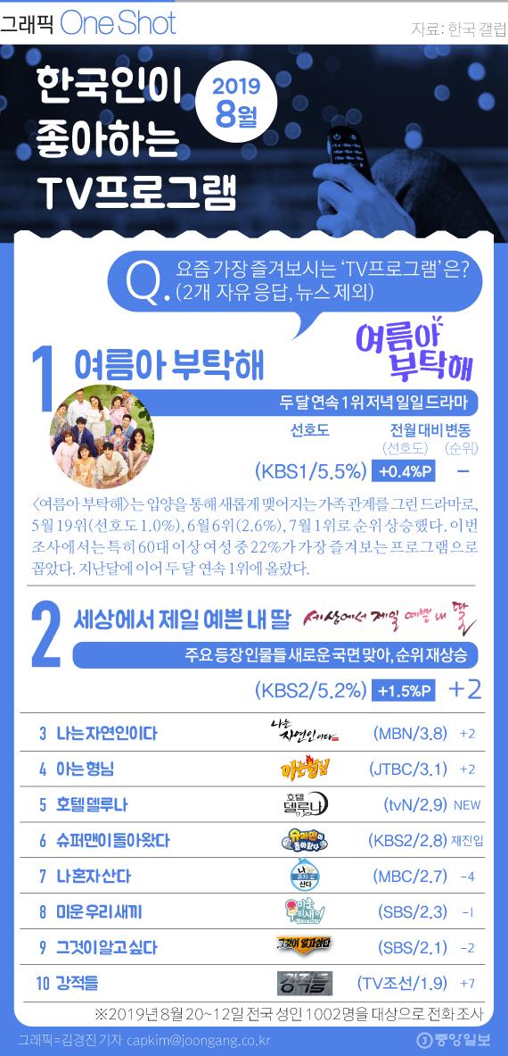 한국인이 좋아하는 TV프로그램 8월