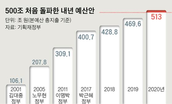 500조 처음 돌파한 내년 예산안. 그래픽=신재민 기자 shin.jaemin@joongang.co.kr