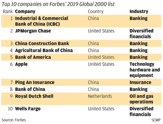 Top 10 companies in Forbes' 2019 Global 2000 list [출처 SCMP/ 데이터 출처 Forbes]