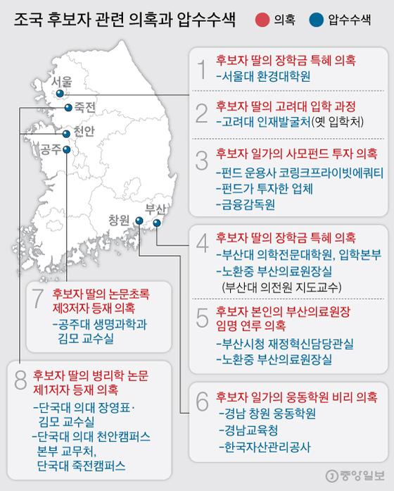 조국 후보자 관련 의혹과 압수수색. 그래픽=김주원 기자 zoom@joongang.co.kr