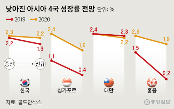 낮아진 아시아 4국 성장률 전망. 그래픽=신재민 기자 shin.jaemin@joongang.co.kr
